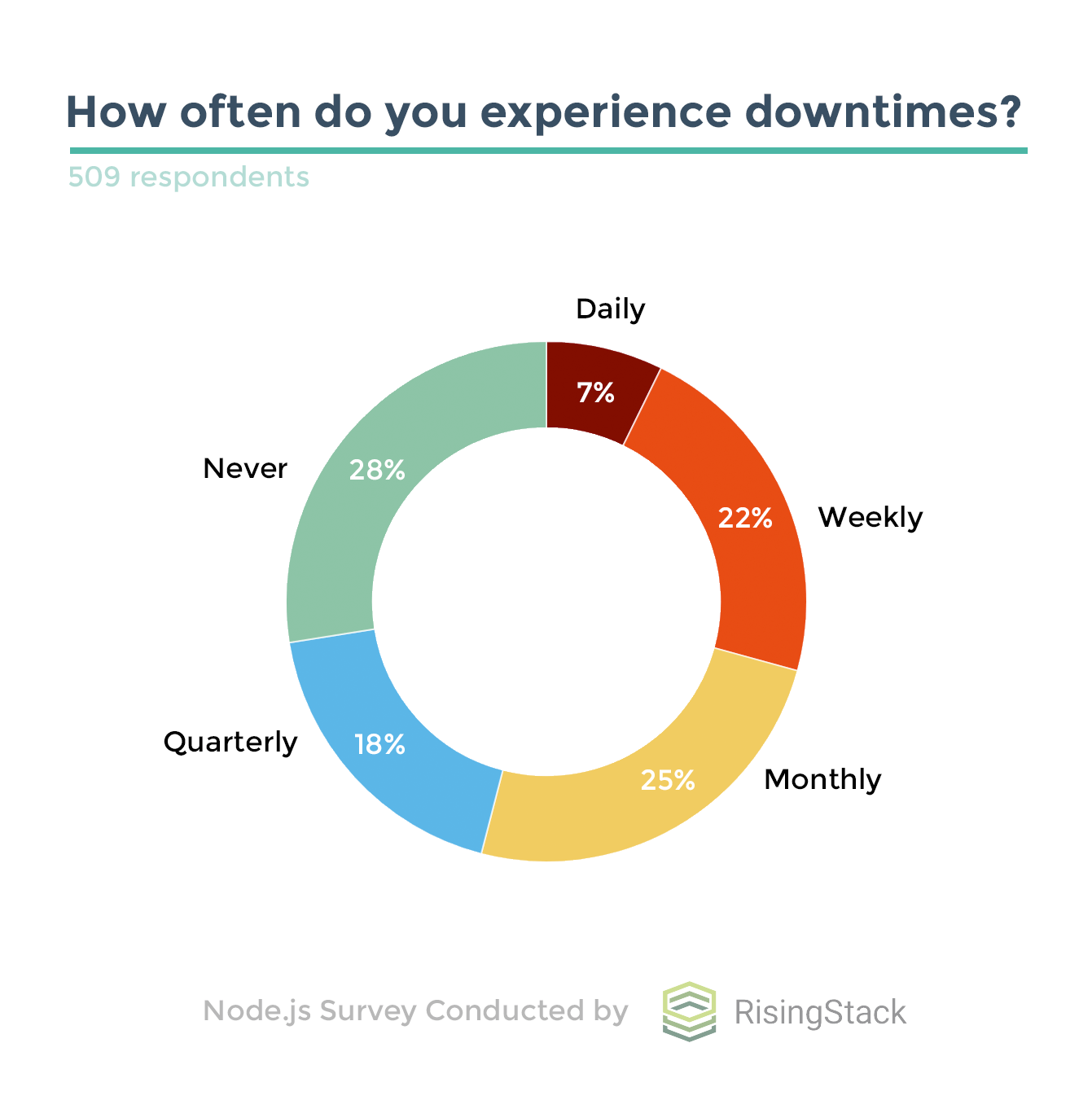 Node.js Survey by RisingStack - Downtimes