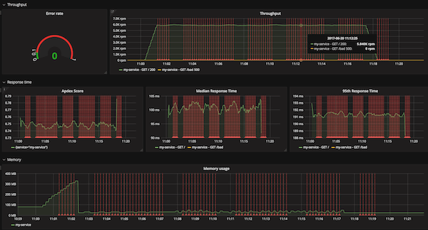 Dashboard with Grafana for Node.js Monitoring