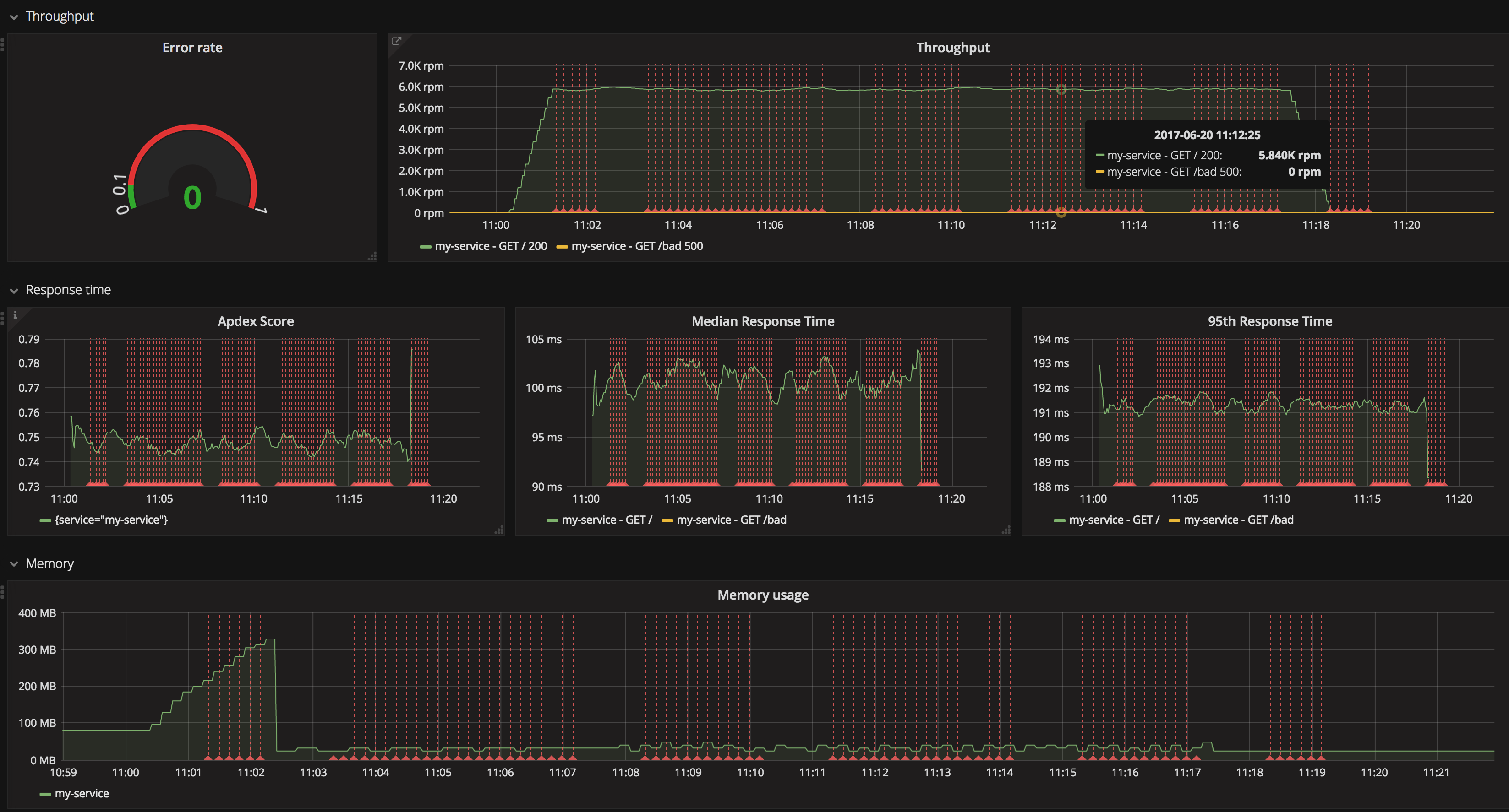 Node js Performance Monitoring with Prometheus | @RisingStack