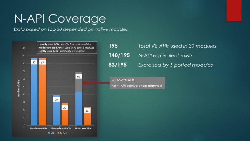 n-api coverage