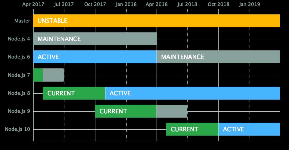 Node.js LTS Release Cycles