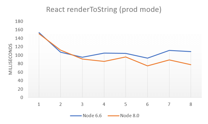 Node.js 8 Performance Improvement