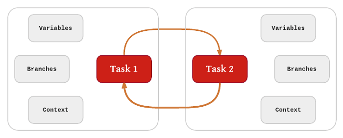 Task Switching Diagram
