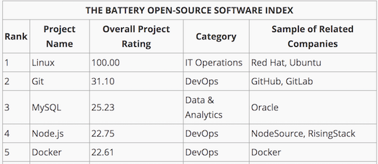 Battery Open Source Index - Node.js & RisingStack