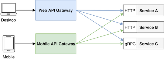 Building an API Gateway using Node js | @RisingStack