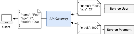API Gateway - Data aggregation