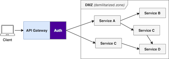 API Gateway - Authentication
