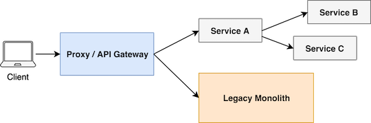 API Gateway - Evolutionary design