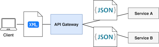 API Gateway - Data serialization format transformation