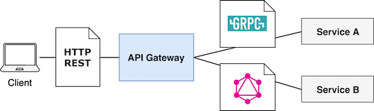 API Gateway - Protocol transformation