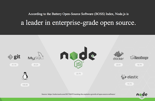 Node.js is a leader according to the BOSS index