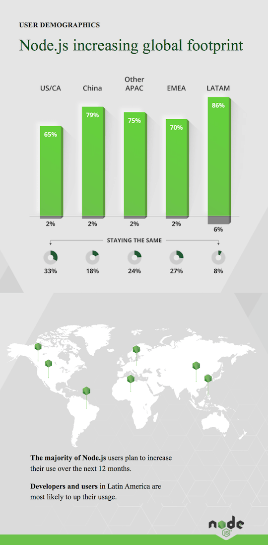 Node.js Global Footprint