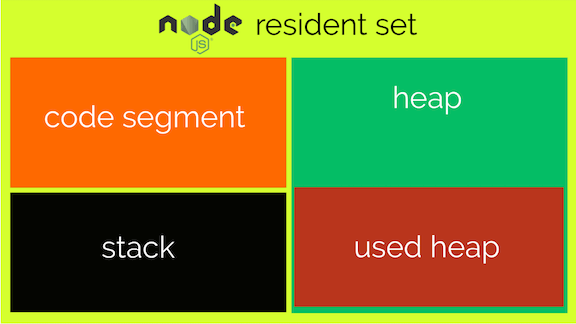Node.js memory Organization