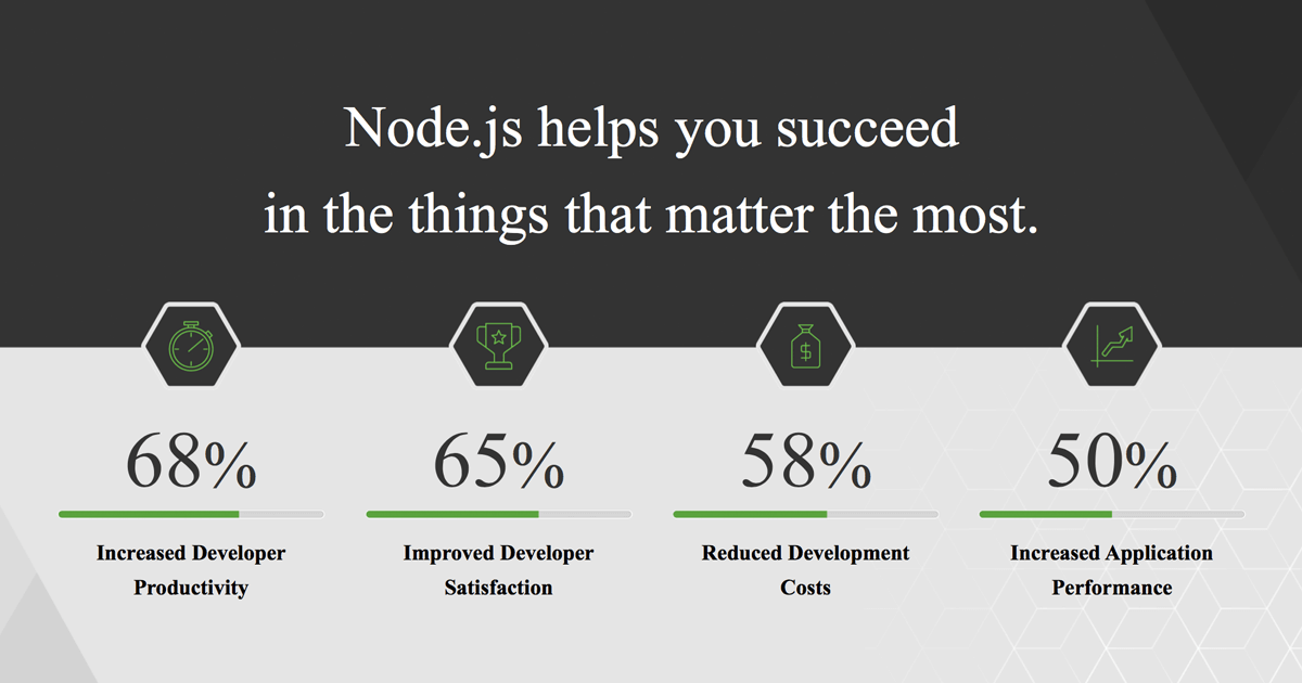 This is what Node js is used for in 2017 - Survey Results
