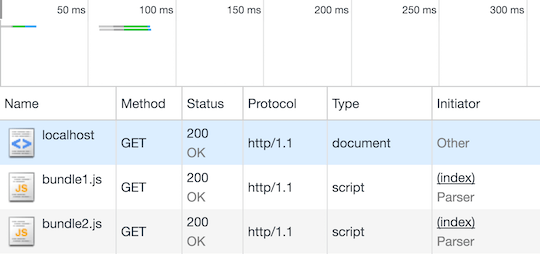 HTTP/2 Server Push with Node js | @RisingStack