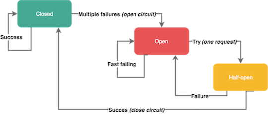 Microservices Circuit Breakers