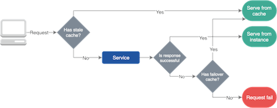 Microservices Failover Caching