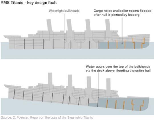 Titanic Microservices Bulkheads