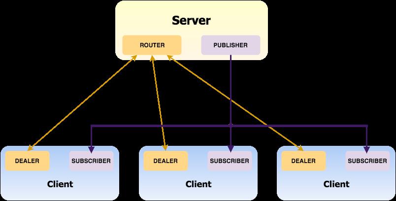 ZeroMQ & Node.js Tutorial - Cracking JWT Tokens (Part 1.)